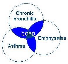 Health--COPD--ThreeBranches